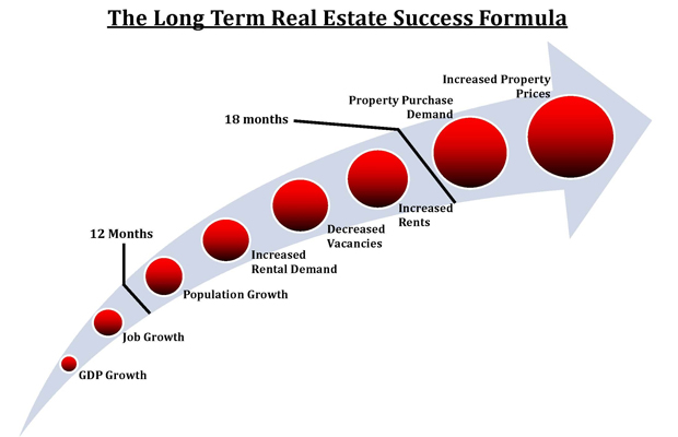 Preferred group edmonton real estate for What type of loan do i need to buy land